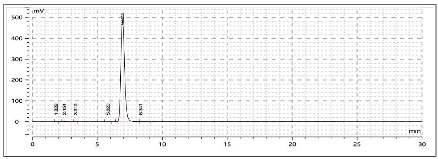 HPLC of Gal-G2-CNP 2-Chloro-4-nitrophenyl 4-O-β-Dgalactopyranosylmaltoside CAS 157381-11-8